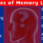 Causes of Memory Loss: Yaddasht Kam Hone Ke Karan