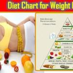 Diet Chart for Weight Loss in Hindi: 7 Days Mai Vajan Kam Kare