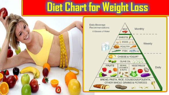 T Chart For Weight Loss In Hindi